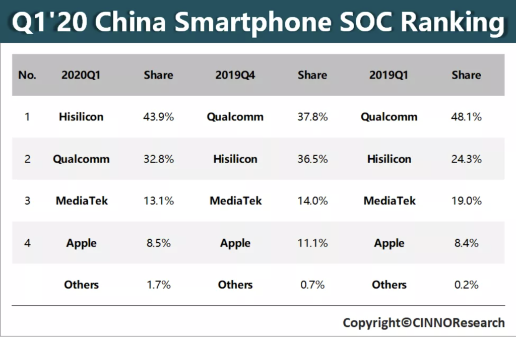 cinno research huawei tops qualcomm in china