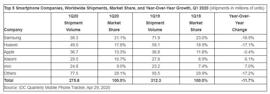 idc q1 2020 smartphone shipments
